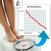 Индекс массы тела (ИМТ)