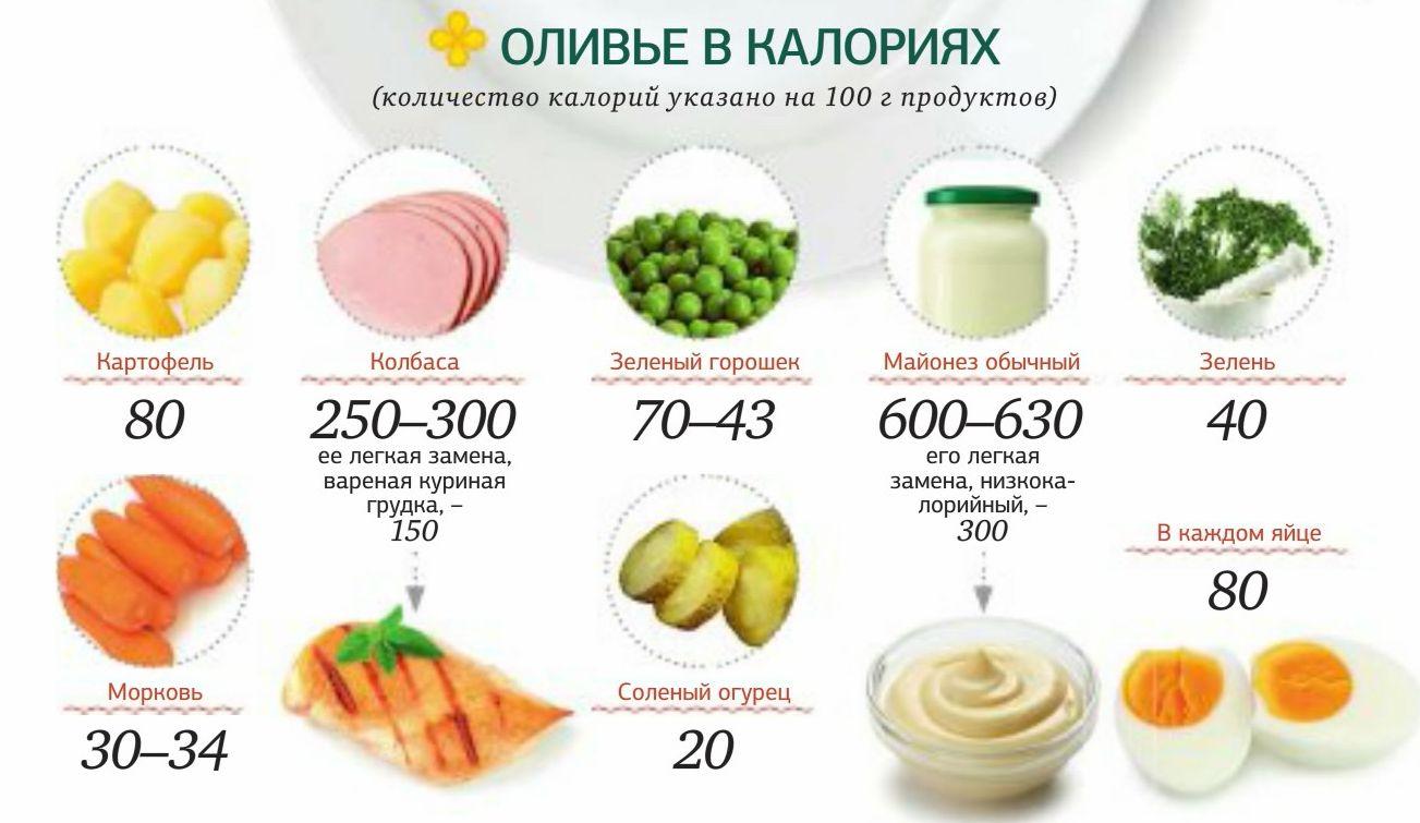 Калории в сутки похудеть