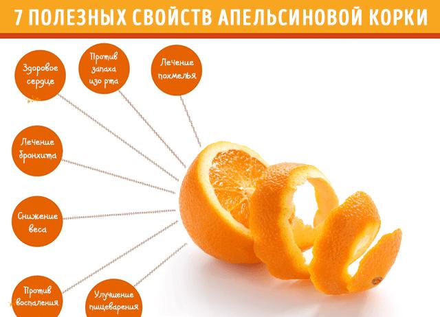 Апельсин - польза для похудения, калорийность