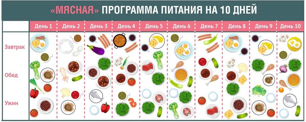 как эффективно похудеть на кремлевской диете