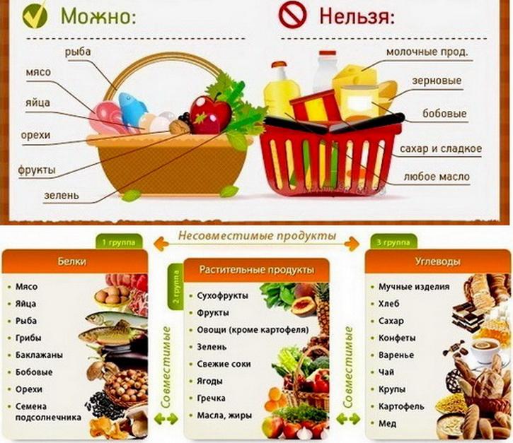 Раздельное питание - как правильно питаться