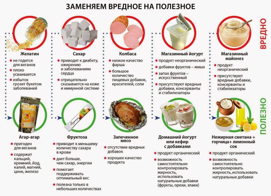 Можно Ли Похудеть На Мясной Диете. Как правильно употреблять мясо для похудения