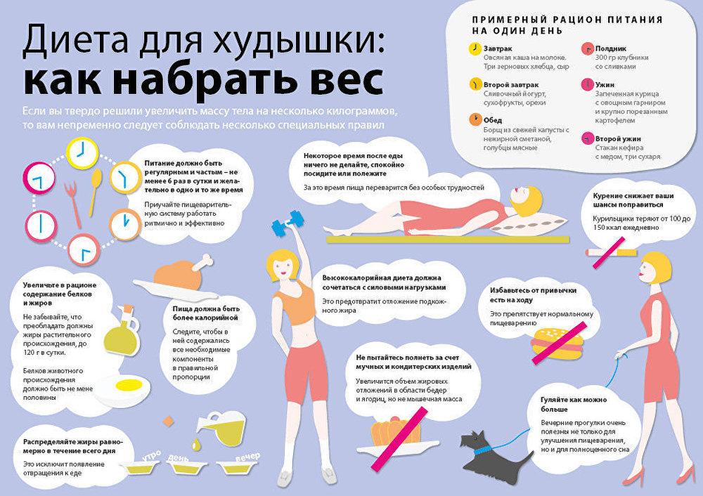Таблетки для набора веса - инструкция как принимать