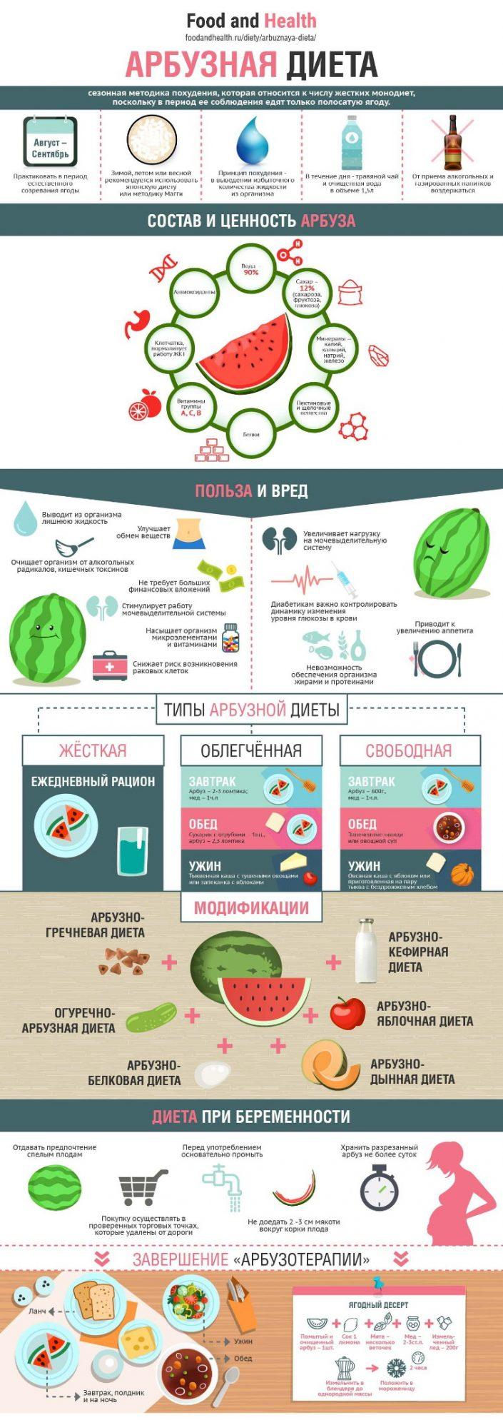 Диета Для Похудения На Арбузе. Арбузная диета для похудения