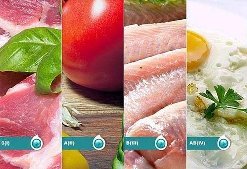 Общие положения диеты по группе крови